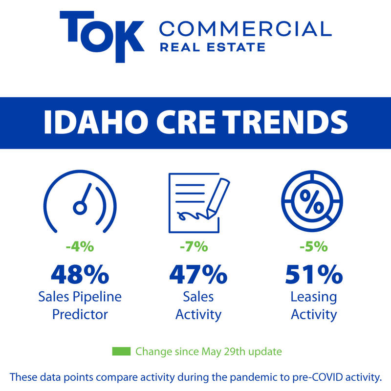 Graph indicating commercial activity in Idaho
