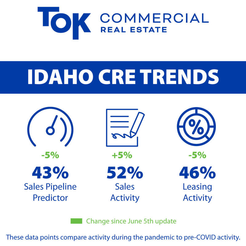 Infographic of CRE activity trends by TOK Commercial