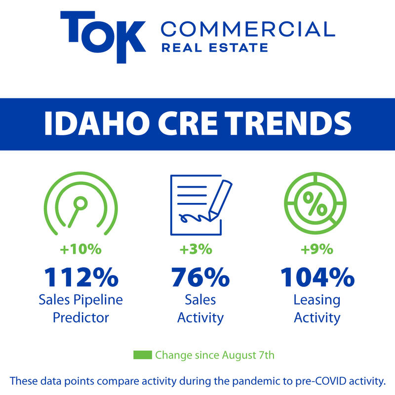 TOK Commercial August Market Health Lease and Sales Activity