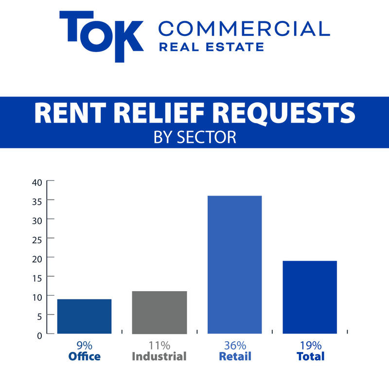 TOK rental concession requests by sector