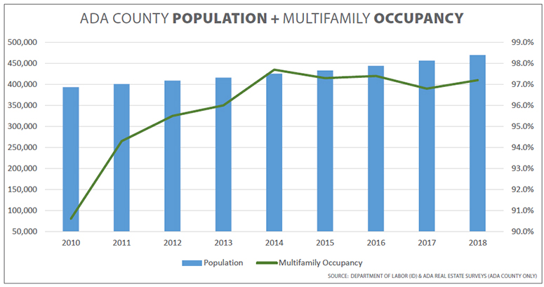 Graph of Boise's multifamily projects compared with population growth